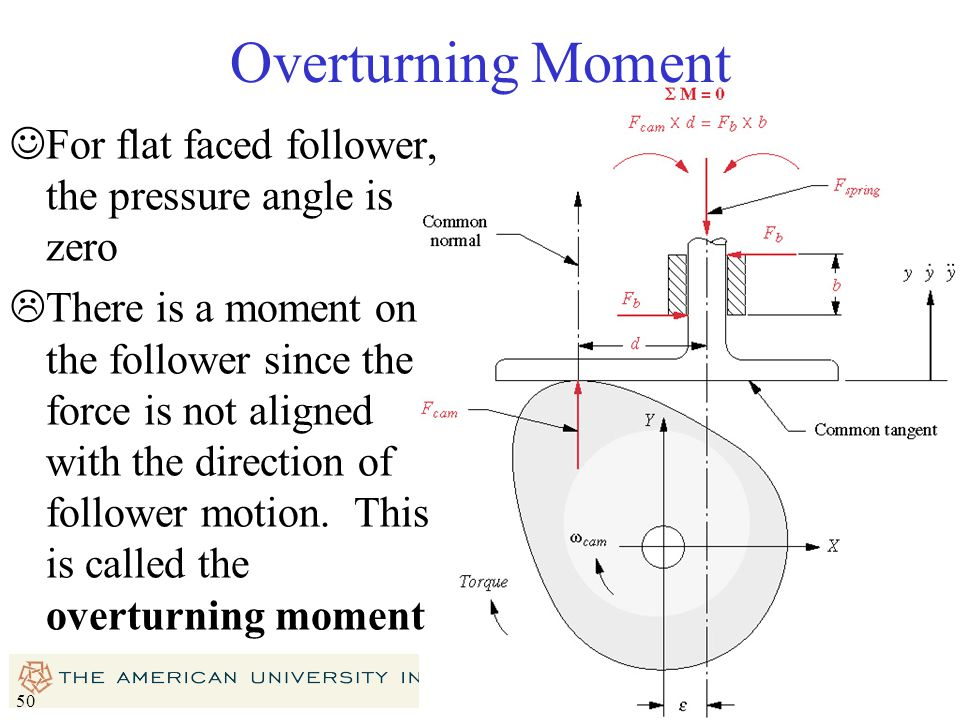 Overturning Moment For flat faced follower, the pressure angle is zero
