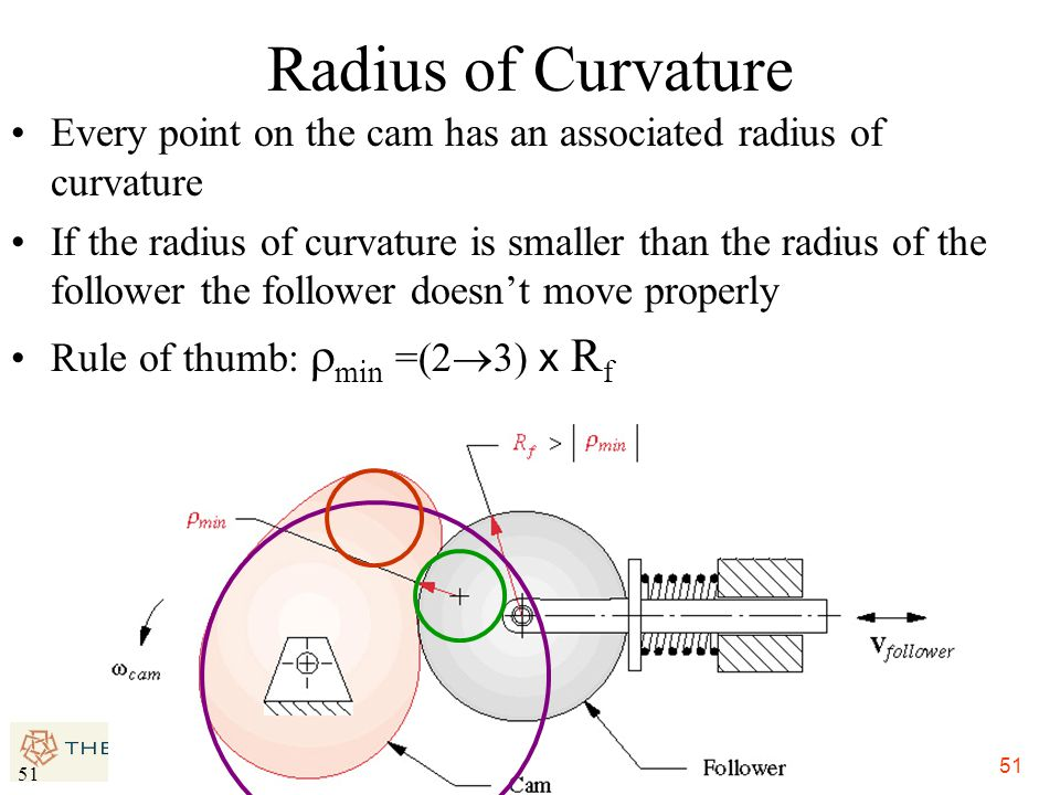 Radius of Curvature Every point on the cam has an associated radius of curvature.