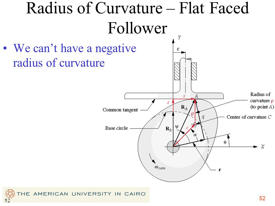 Radius of Curvature – Flat Faced Follower