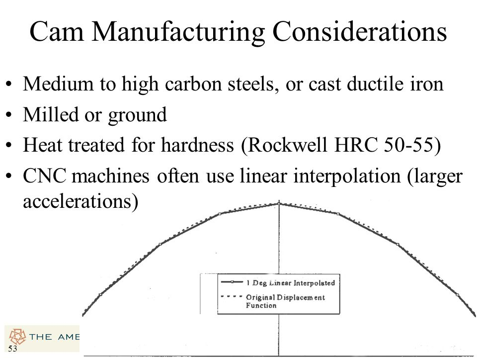 Cam Manufacturing Considerations