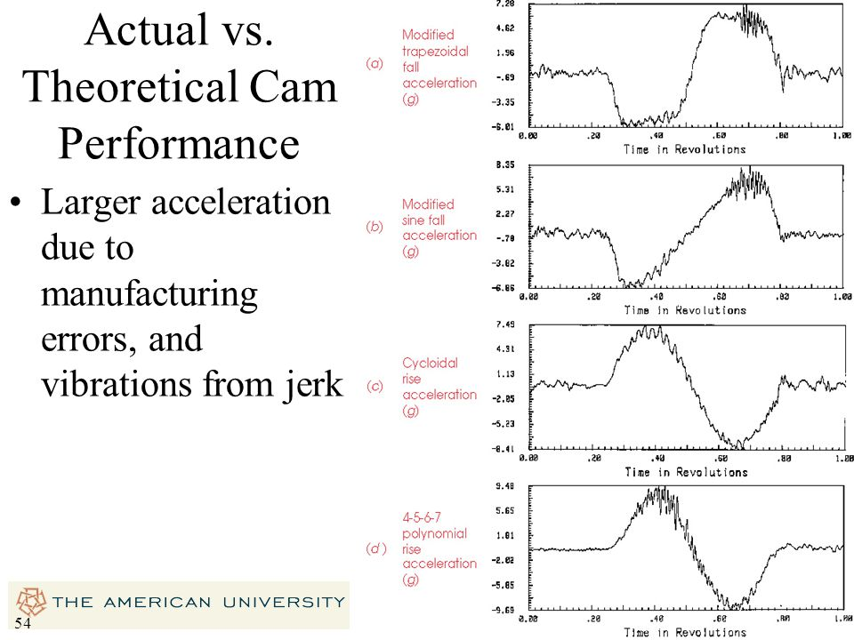 Actual vs. Theoretical Cam Performance