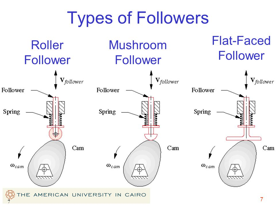Types of Followers Flat-Faced Follower Roller Follower