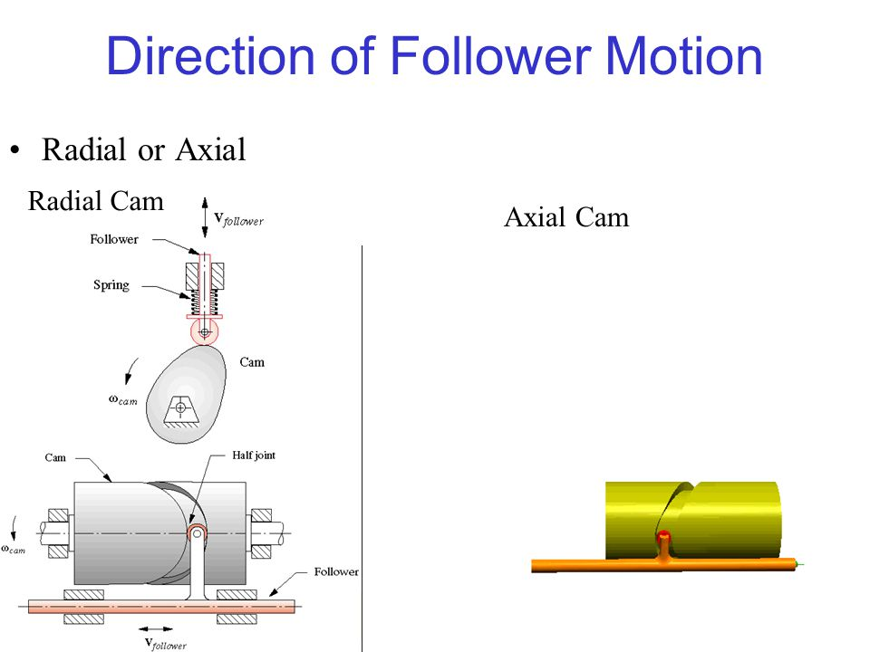 Direction of Follower Motion