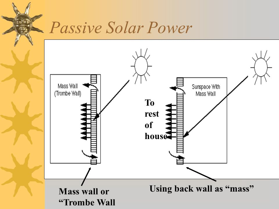 Passive Solar Power To rest of house Using back wall as mass