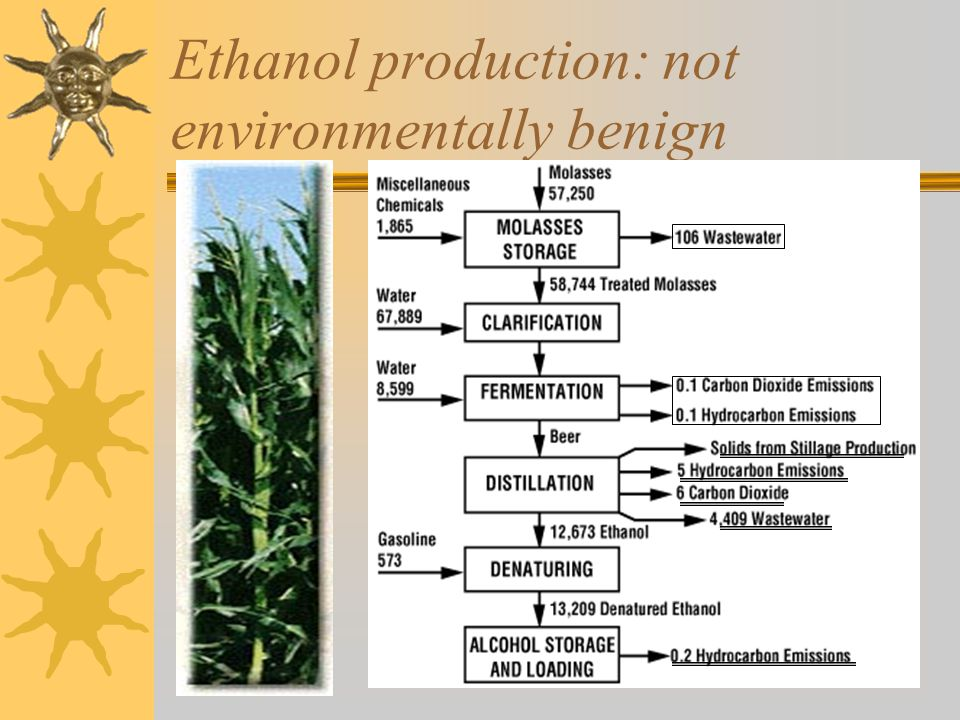 Ethanol production: not environmentally benign