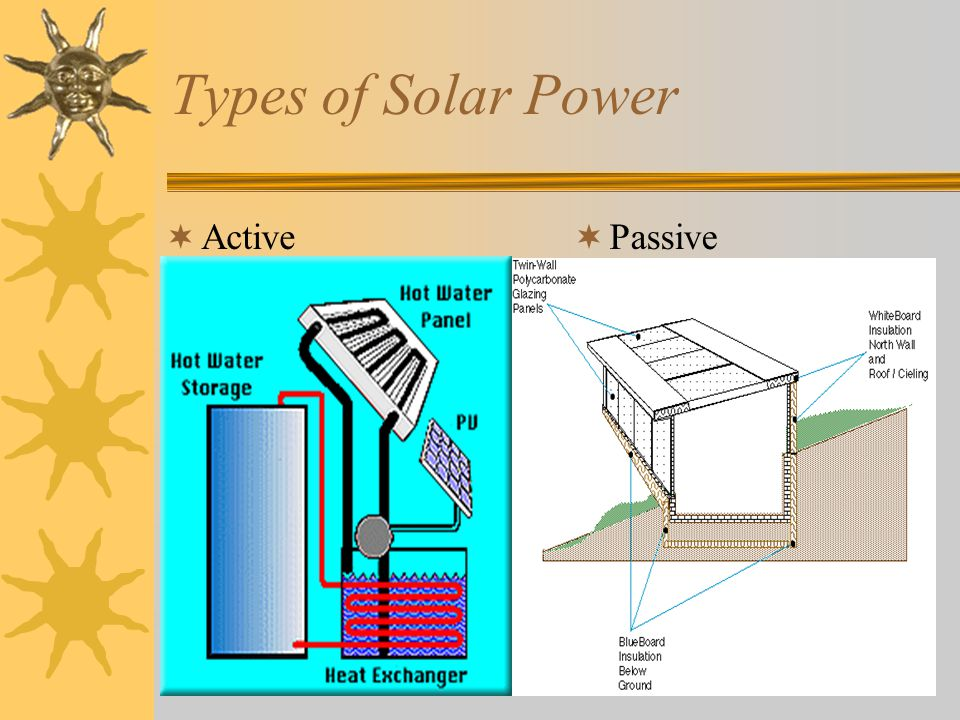 Types of Solar Power Active Passive