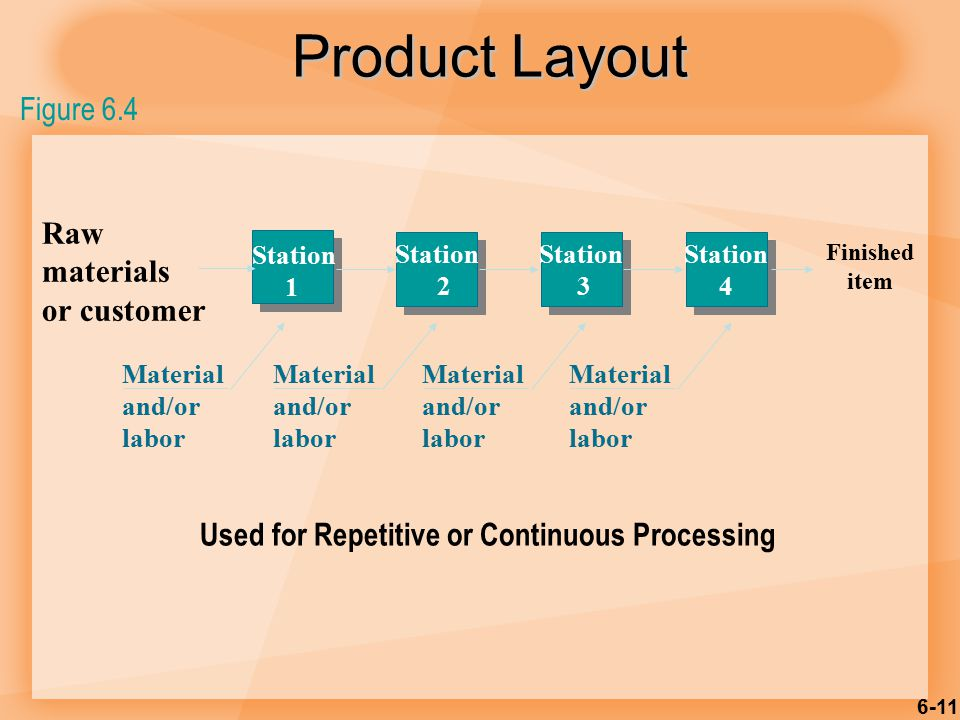 Product Layout Figure 6.4 Raw materials or customer