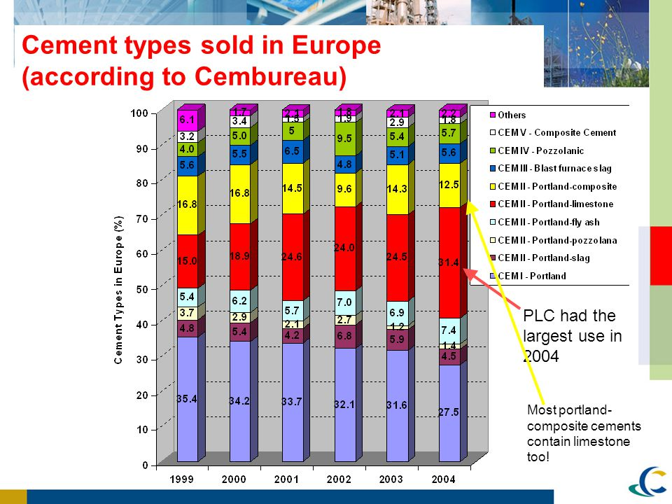 Cement types sold in Europe (according to Cembureau)