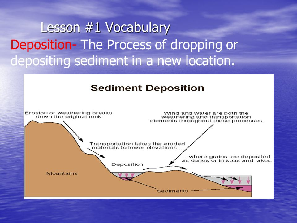 Lesson #1 Vocabulary Deposition- The Process of dropping or depositing sediment in a new location.