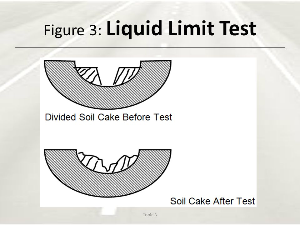 how to find liquid limit