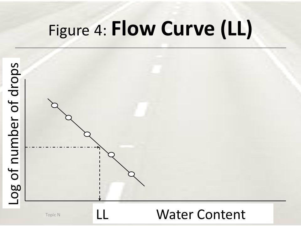 Figure 4: Flow Curve (LL)