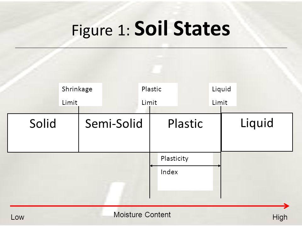 Figure 1: Soil States Solid Semi-Solid Plastic Liquid Plasticity Index