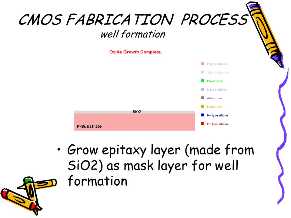 CMOS FABRICATION PROCESS well formation