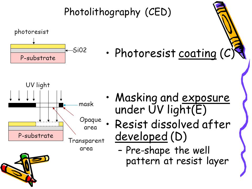 Photolithography (CED)