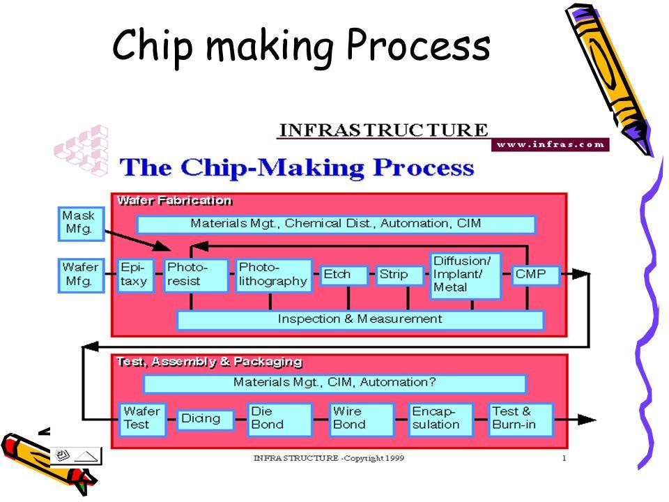 Chip making Process