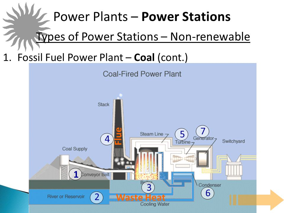 Power Plants E Power Stations