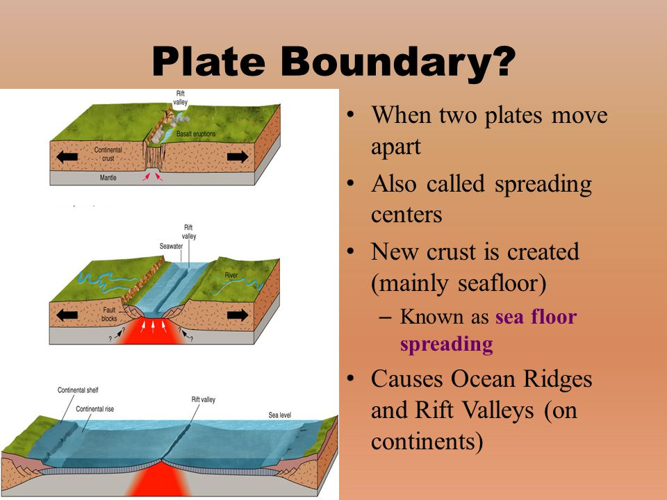 Plate Boundary When two plates move apart