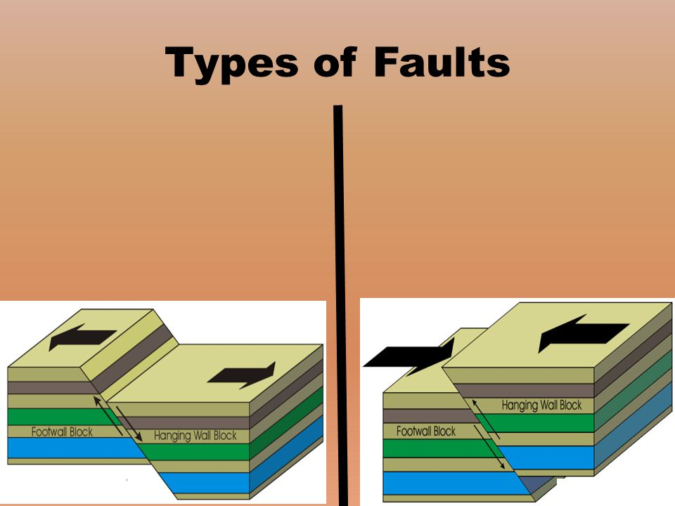 Types of Faults ……………….. …………………