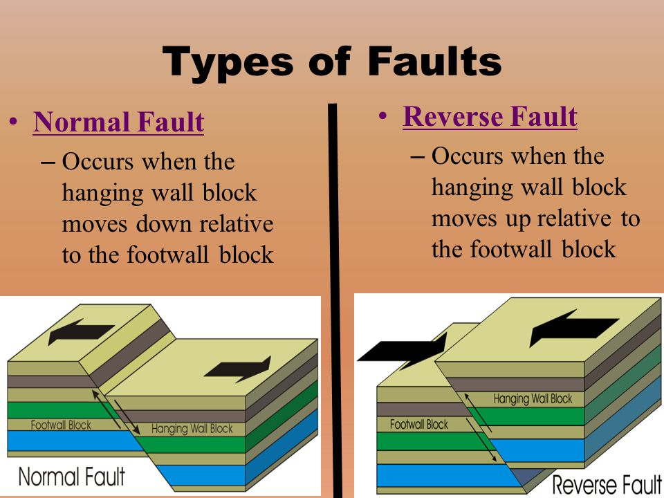 Types of Faults Reverse Fault Normal Fault