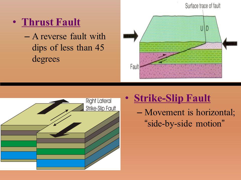 Thrust Fault Strike-Slip Fault