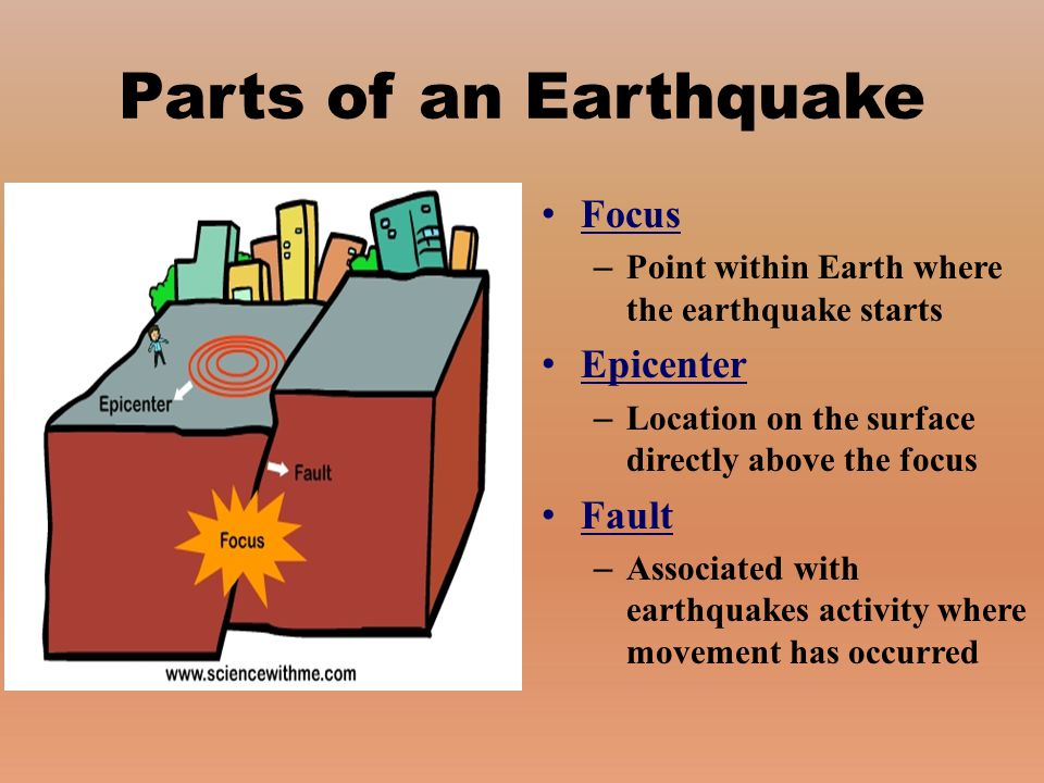 Parts of an Earthquake Focus Epicenter Fault