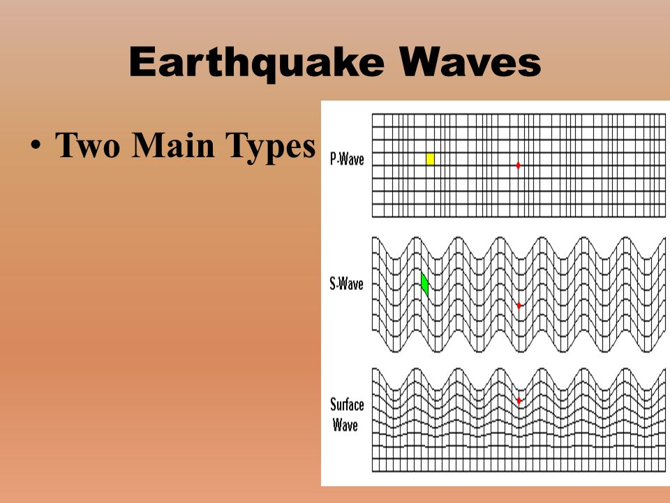 Earthquake Waves Two Main Types