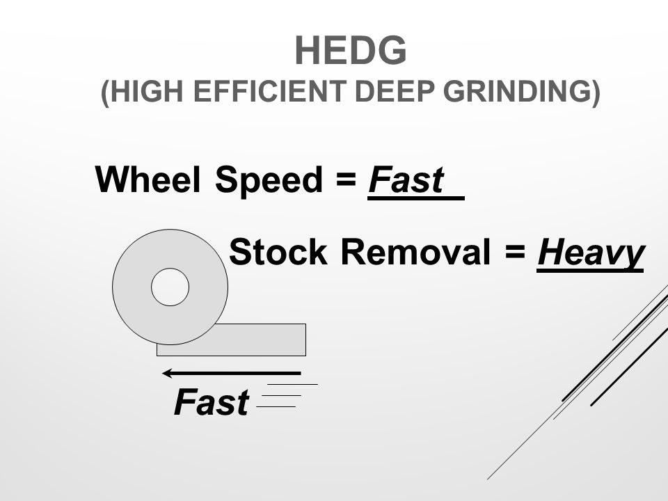 HEDG (High Efficient Deep Grinding)