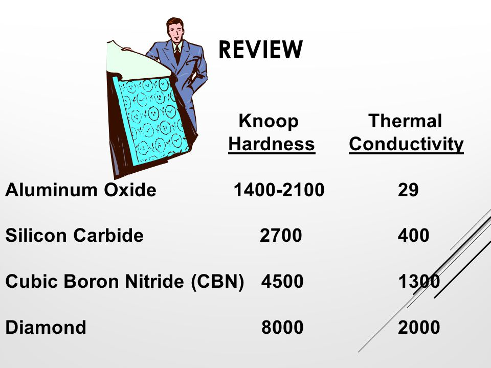 Review Knoop Thermal Hardness Conductivity Aluminum Oxide 1400-2100 29
