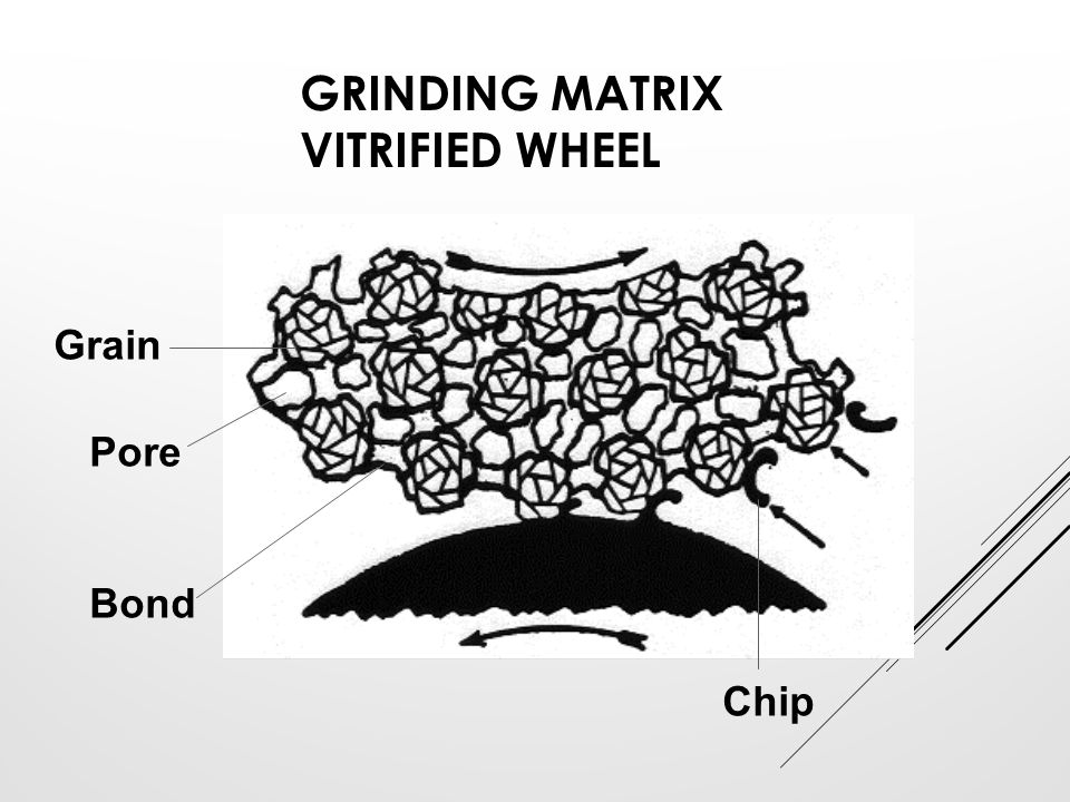 Grinding Matrix Vitrified Wheel
