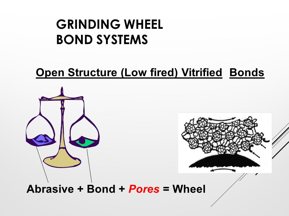 Grinding Wheel Bond Systems