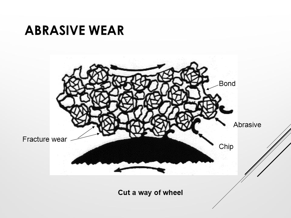 Abrasive wear Bond Abrasive Fracture wear Chip Cut a way of wheel