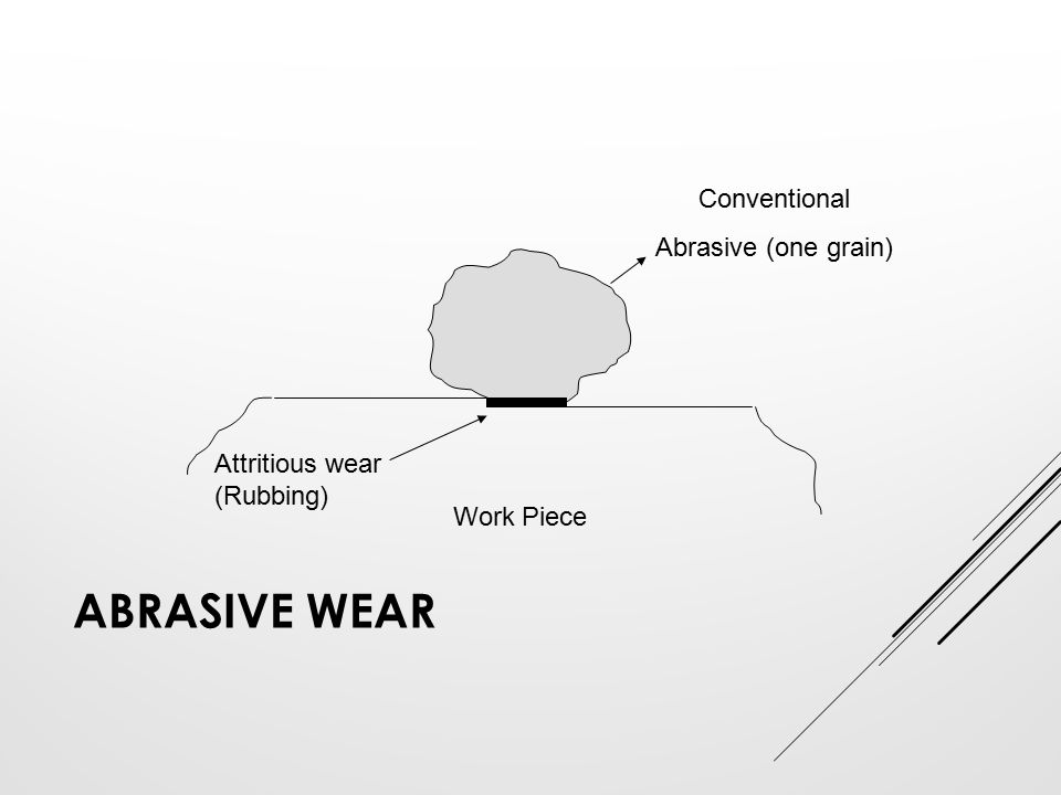 Abrasive wear Conventional Abrasive (one grain) Attritious wear