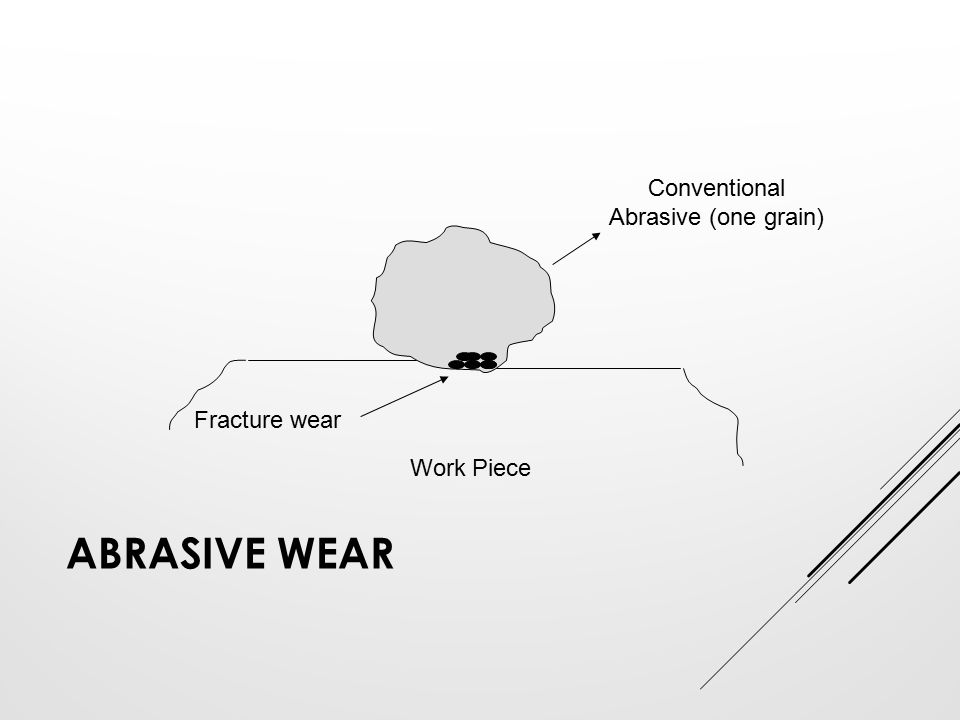 Abrasive wear Conventional Abrasive (one grain) Fracture wear