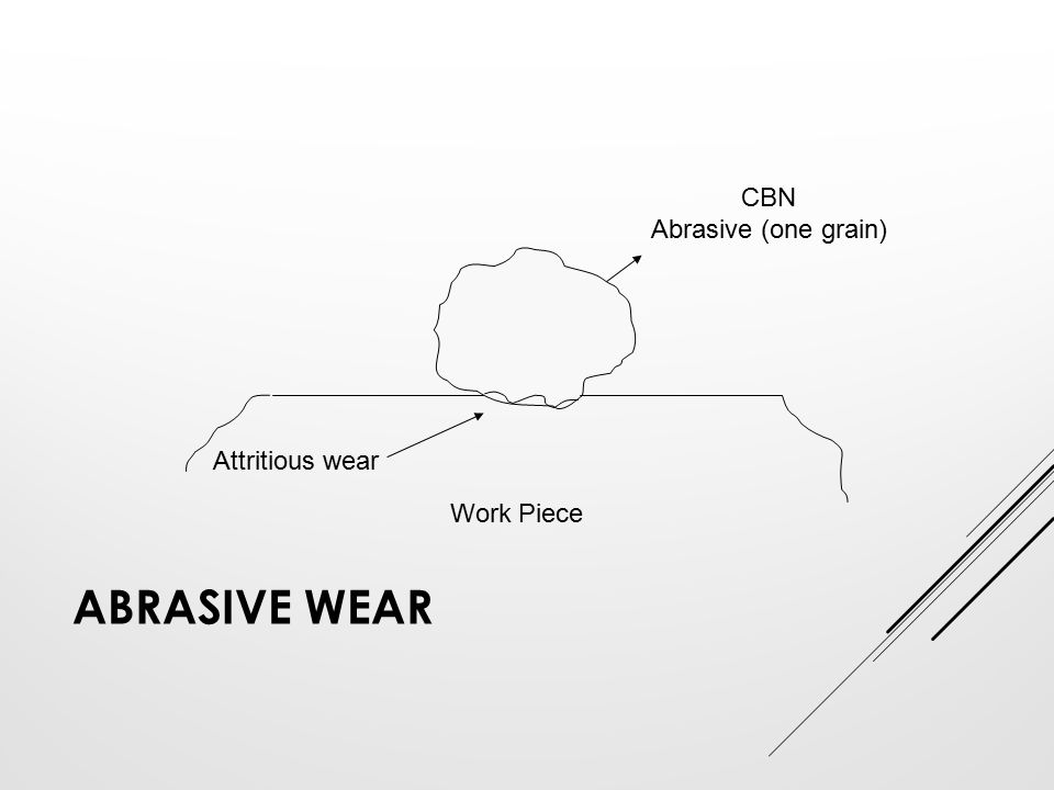 CBN Abrasive (one grain) Attritious wear Work Piece Abrasive wear