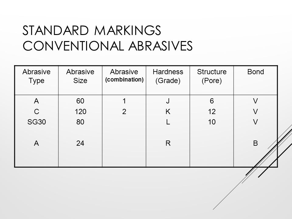Standard Markings Conventional Abrasives