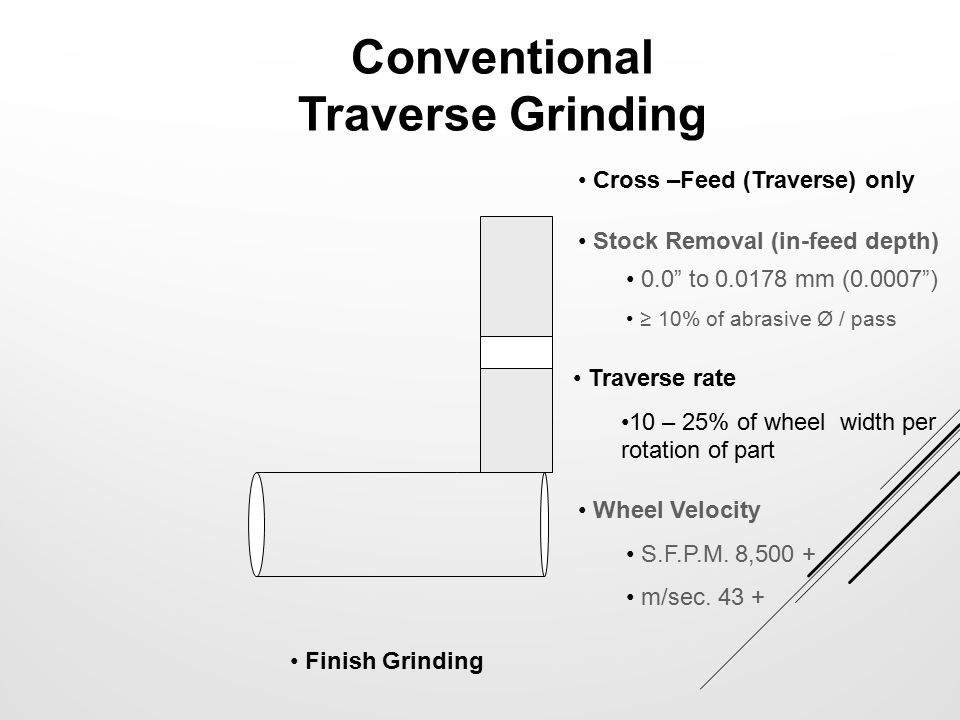Conventional Traverse Grinding