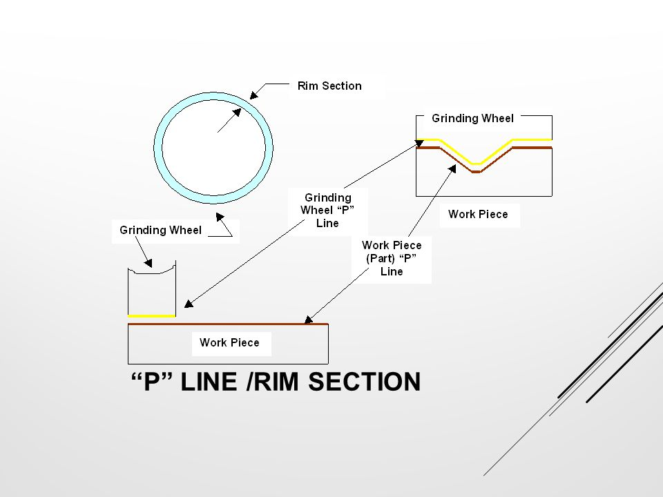 P Line /Rim Section