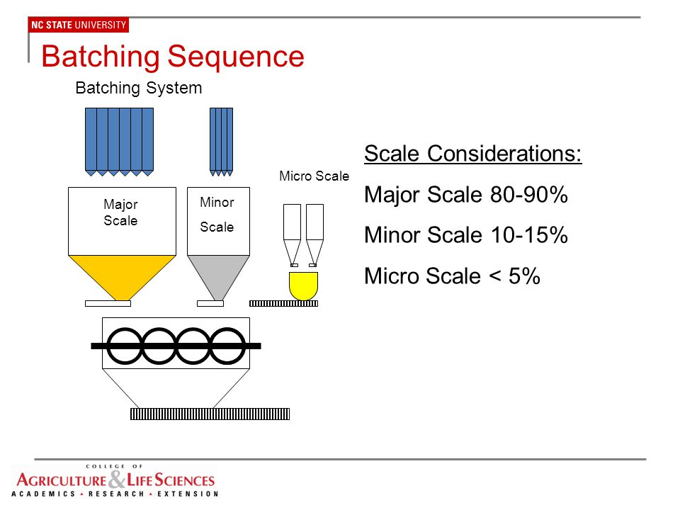 Batching Sequence Scale Considerations: Major Scale 80-90%