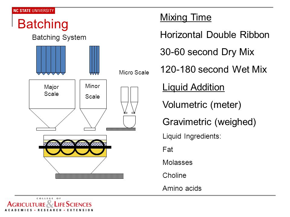 Batching Mixing Time Horizontal Double Ribbon 30-60 second Dry Mix