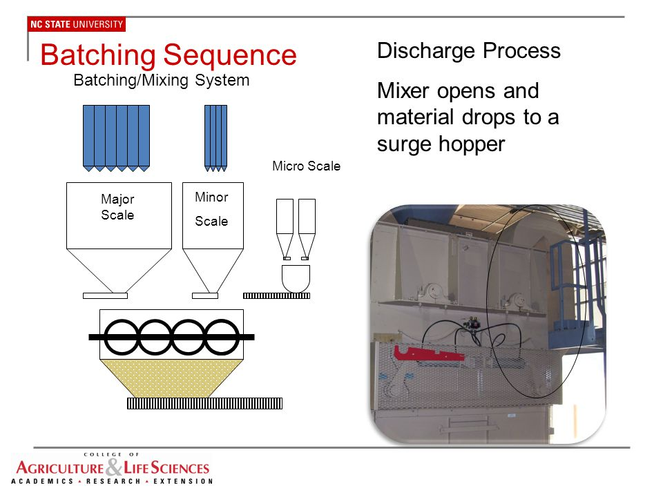Batching Sequence Discharge Process