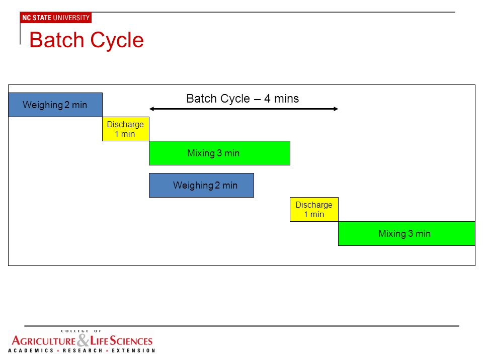 Batch Cycle Batch Cycle – 4 mins Weighing 2 min Mixing 3 min