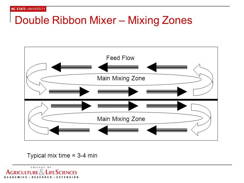 Double Ribbon Mixer – Mixing Zones
