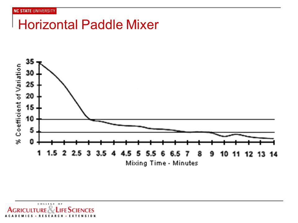 Horizontal Paddle Mixer