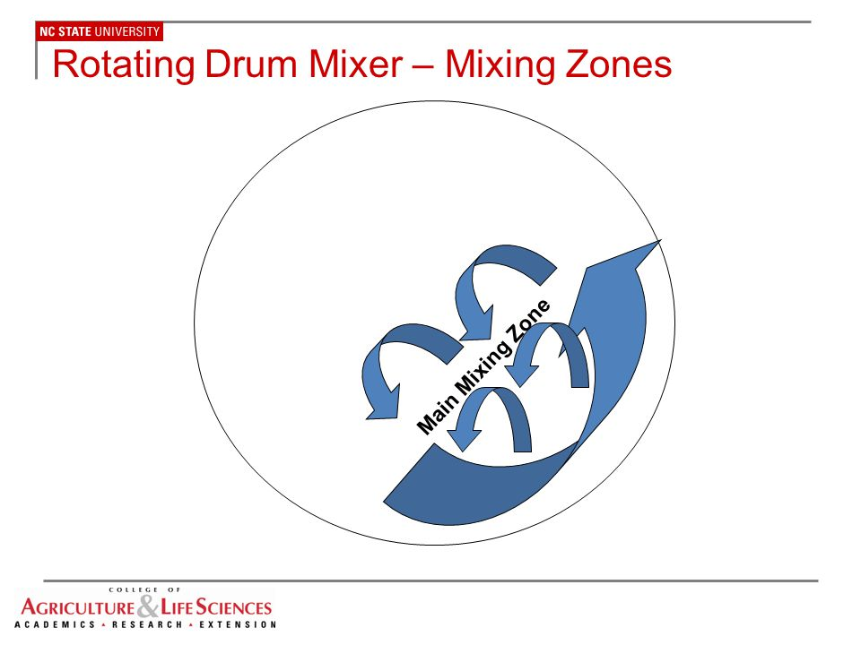 Rotating Drum Mixer – Mixing Zones