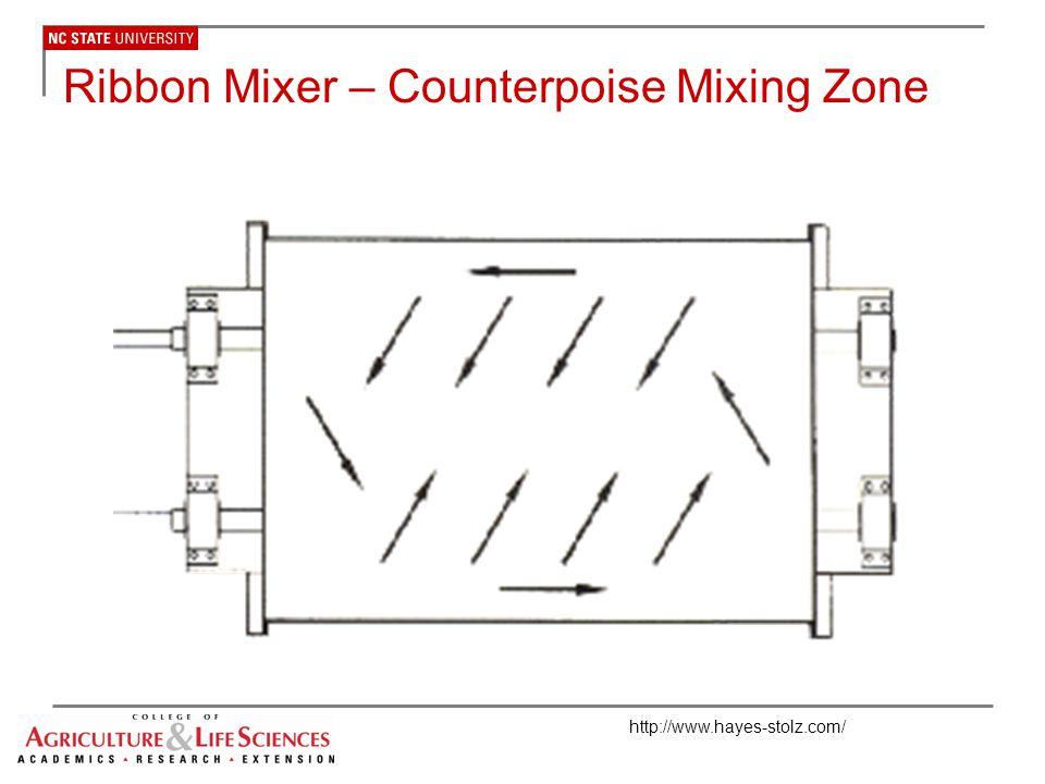 Ribbon Mixer – Counterpoise Mixing Zone