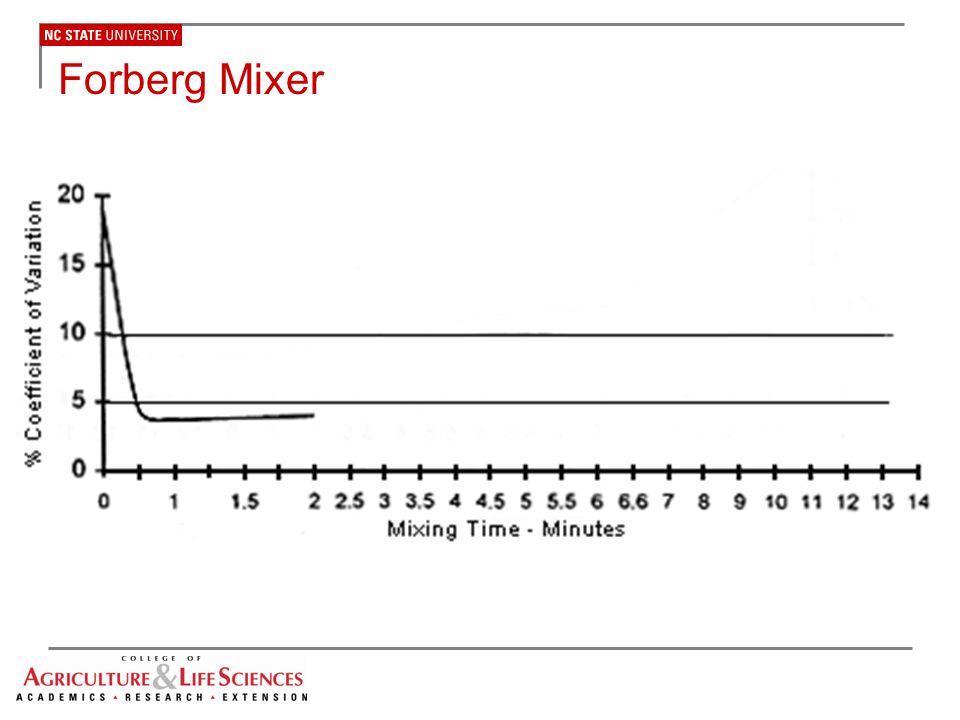 Forberg Mixer