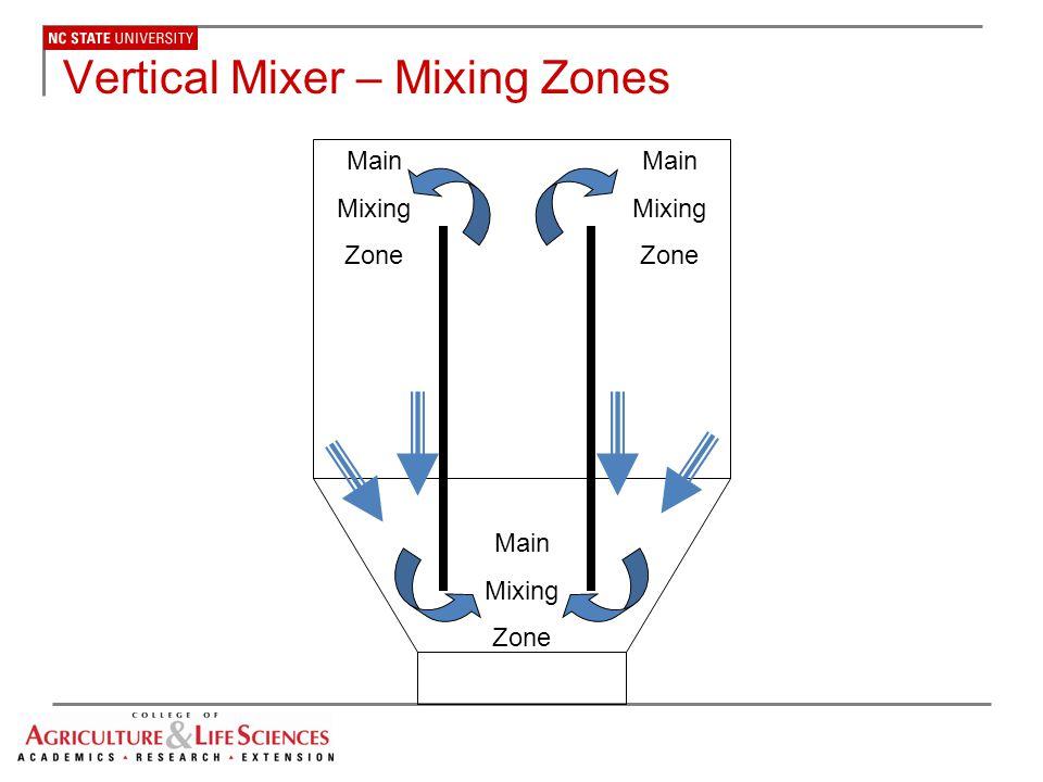 Vertical Mixer – Mixing Zones
