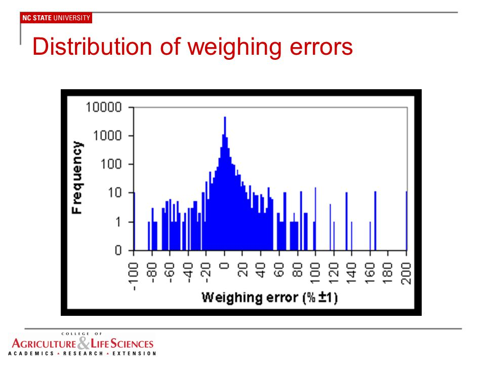 Distribution of weighing errors