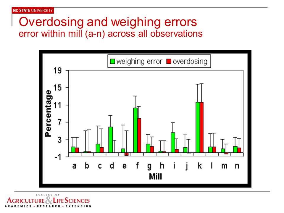 Overdosing and weighing errors error within mill (a-n) across all observations