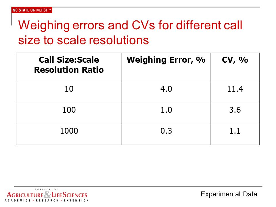 Weighing errors and CVs for different call size to scale resolutions